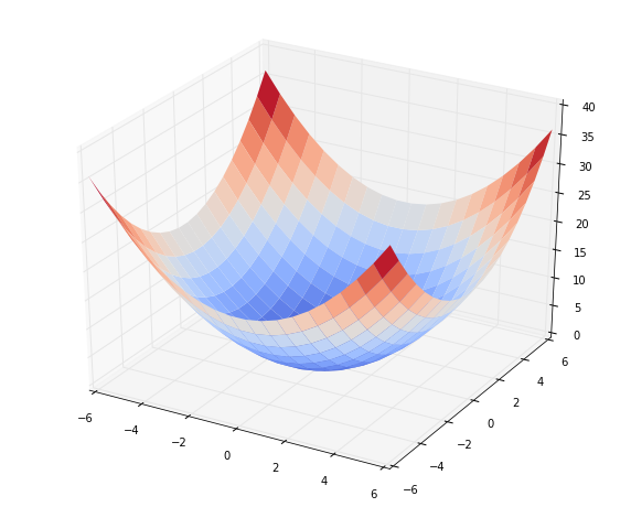 The Concept of Conjugate Gradient Descent in Python