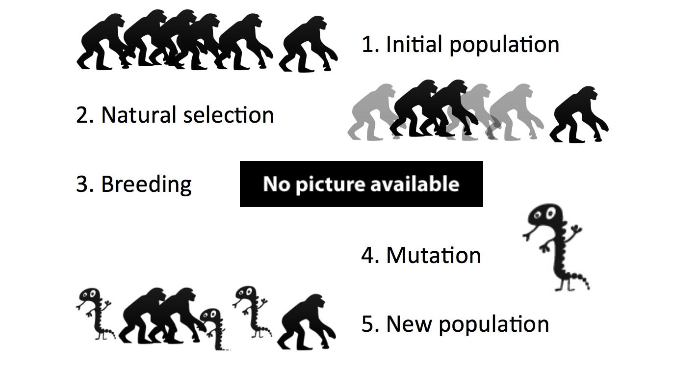 Breaking Substitution Cipher Using Genetic Algorithm – Ilya
